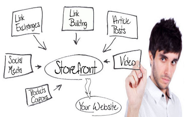 Procedures to Promote your Website or tools to get traffic on your webpage